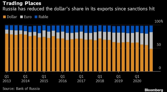 For The First Time Ever, Russia Drops Under 50% Of Exports Sold In US Dollars