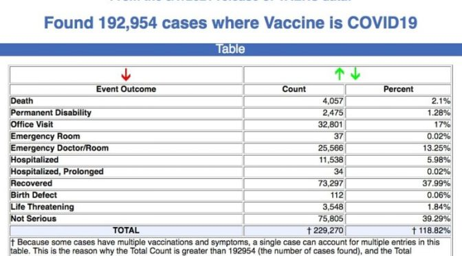 Report: COVID Vaccine adverse effects, huge numbers