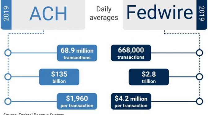 Fed Reserve's Money Transfer Networks Crash